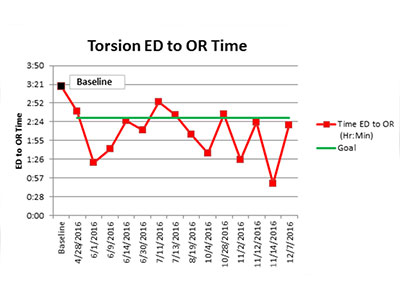 Torsion ED to OR Graph