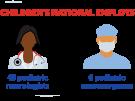 Children's National employs 45 pediatric neurologists and 6 pediatric neurosurgeons.