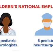 Children's National employs 45 pediatric neurologists and 6 pediatric neurosurgeons.
