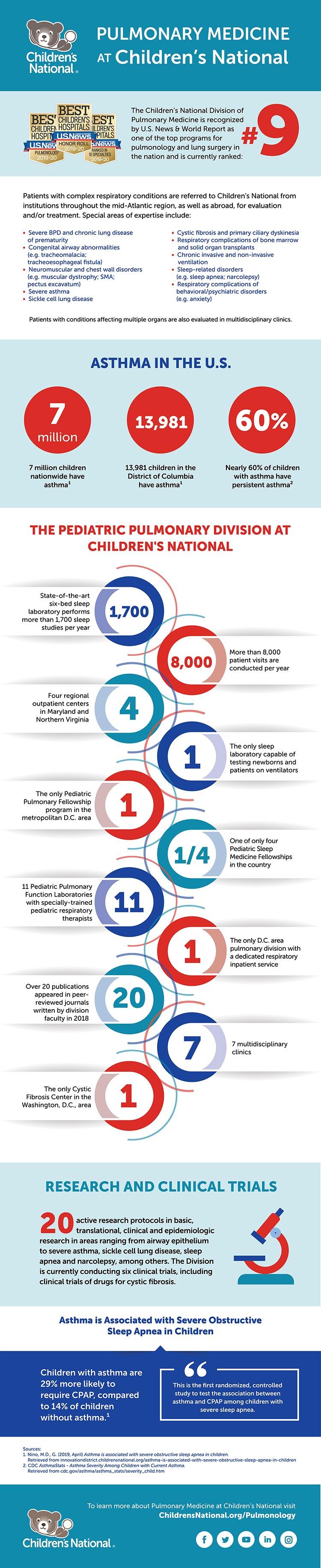 Pulmonary Medicine at Children's National