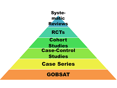Dr. Wiedermann's pyramid for determining study type