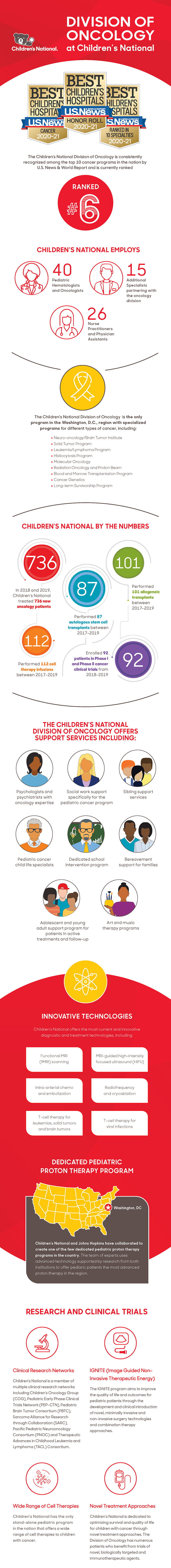 The Children's National Division of Oncology is consistently recognized by U.S. News & World Report as one of the top programs in the nation.