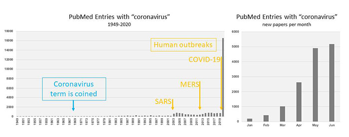 PubMed entries with coronavirus