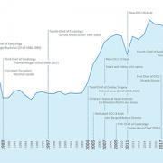 cardiology timeline
